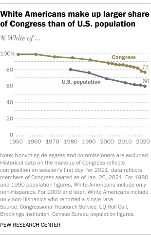 White Americans make up larger share of Congress than of U.S. population