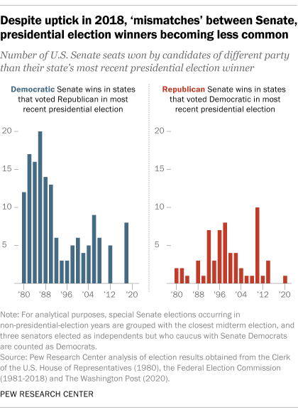 Despite uptick in 2018, 'mismatches' between Senate, presidential election winners becoming less common