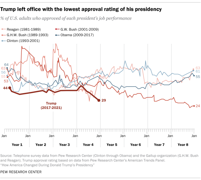 Trump left office with the lowest approval rating of his presidency.
