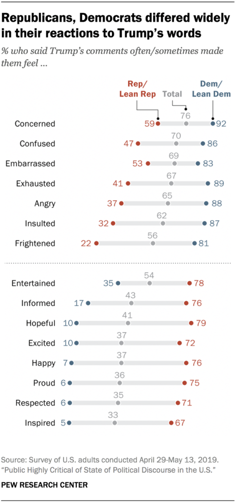 Republicans, Democrats differed widely in their reactions to Trump's words