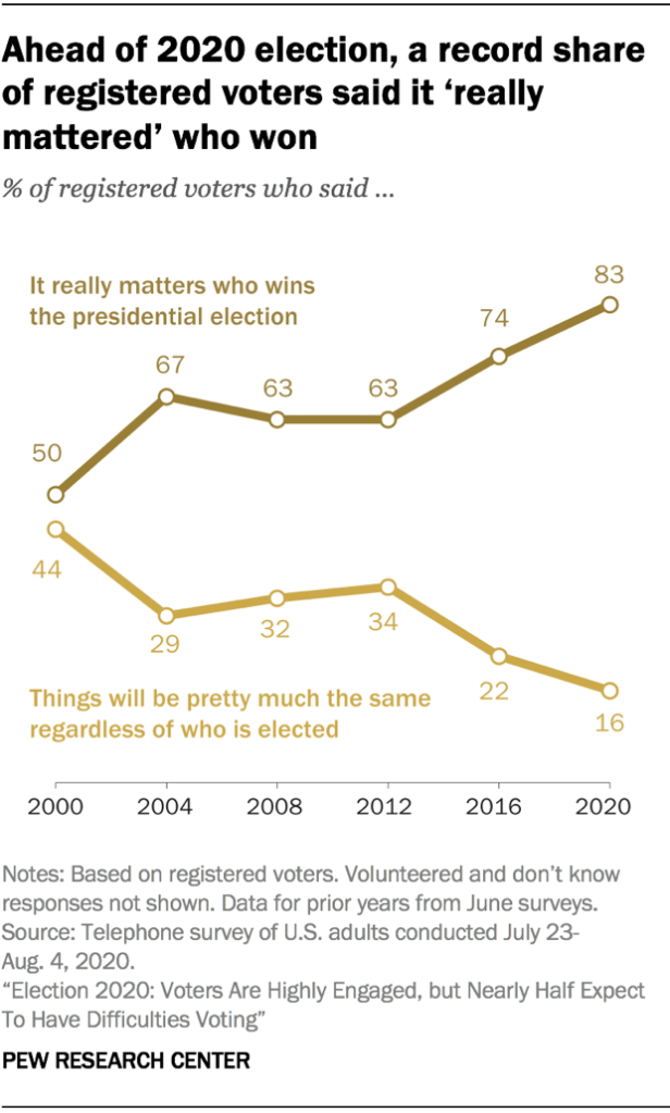 Ahead of 2020 election, a record share of registered voters said it 'really mattered' who won.