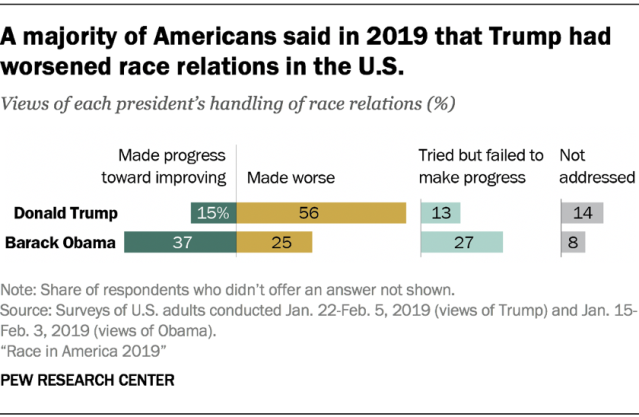 A majority of Americans said in 2019 that Trump had worsened race relations in the U.S.