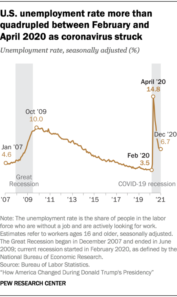 U.S. unemployment rate more than quadrupled between February and April 2020 as coronavirus struck.