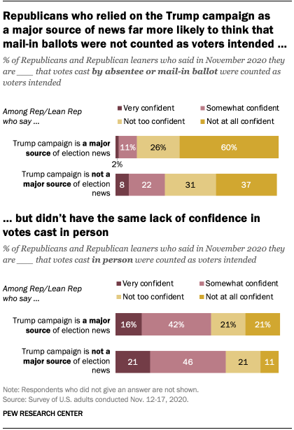 Republicans who relied on the Trump campaign as a major source of news far more likely to think that mail-in ballots were not counted as voters intended, but didn't have the same lack of confidence in votes cast in person