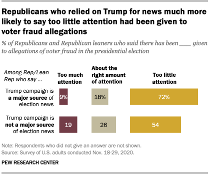 Republicans who relied on Trump for news much more likely to say too little attention had been given to voter fraud allegations