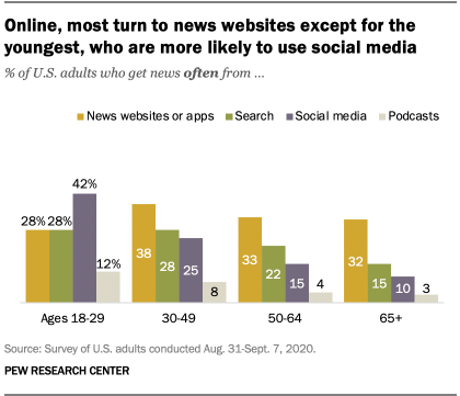 Online, most turn to news websites except for the youngest, who are more likely to use social media