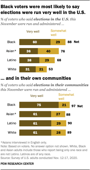 Black voters were most likely to say elections were run very well in the U.S. and in their own communities