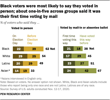 Black voters were most likely to say they voted in person; about one-in-five across groups said it was their first time voting by mail