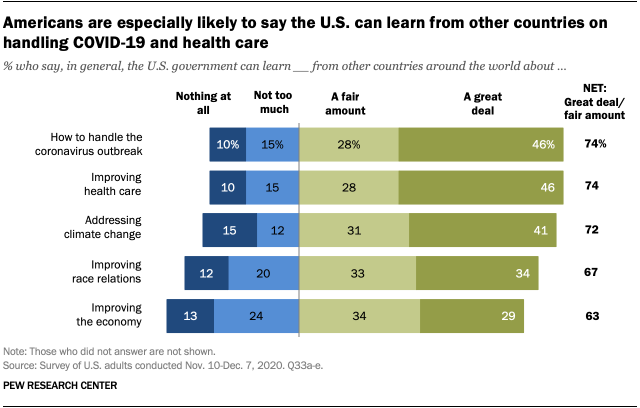 Americans are especially likely to say the U.S. can learn from other countries on handling COVID-19 and health care