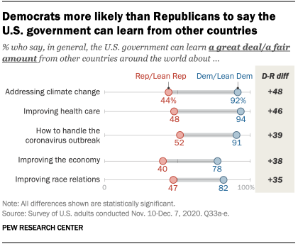 Democrats more likely than Republicans to say the U.S. government can learn from other countries
