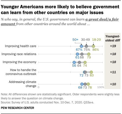 Younger Americans more likely to believe government can learn from other countries on major issues