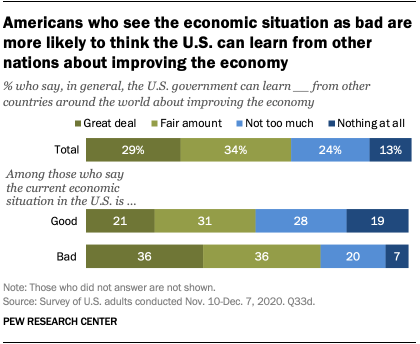 Americans who see the economic situation as bad are more likely to think the U.S. can learn from other nations about improving the economy