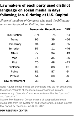 Lawmakers of each party used distinct language on social media in days following Jan. 6 rioting at U.S. Capitol