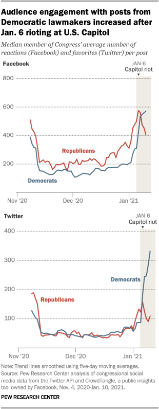 Audience engagement with posts from Democratic lawmakers increased after Jan. 6 rioting at U.S. Capitol