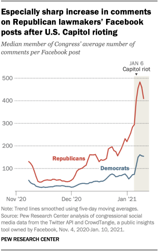 Especially sharp increase in comments on Republican lawmakers' Facebook posts after U.S. Capitol rioting