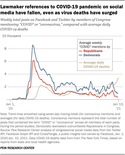 Lawmaker references to COVID-19 pandemic on social media have fallen, even as virus deaths have surged