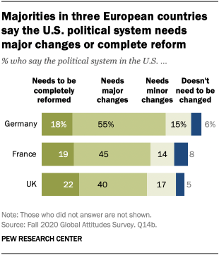Majorities in three European countries say the U.S. political system needs major changes or complete reform