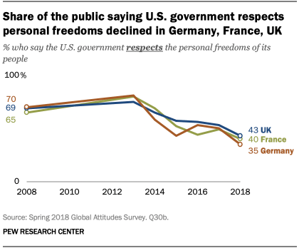 Share of the public saying U.S. government respects personal freedoms declined in Germany, France, UK