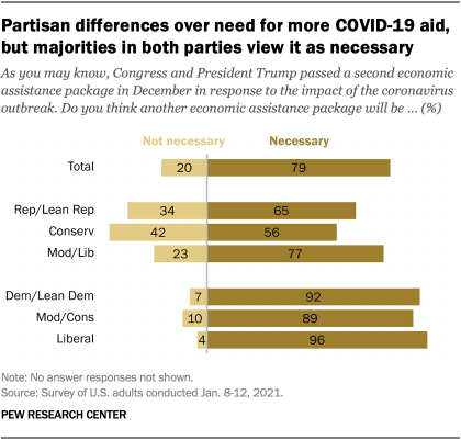 Partisan differences over need for more COVID-19 aid, but majorities in both parties view it as necessary