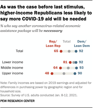 As was the case before last stimulus, higher-income Republicans less likely to say more COVID-19 aid will be needed