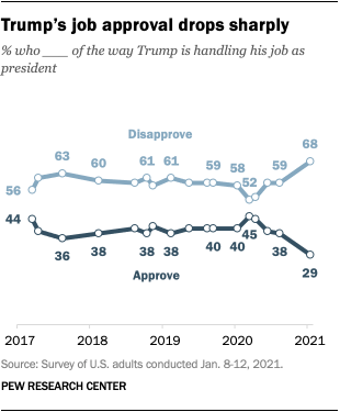 Trump's job approval drops sharply