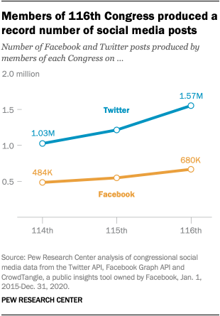 Members of 116th Congress produced a record number of social media posts