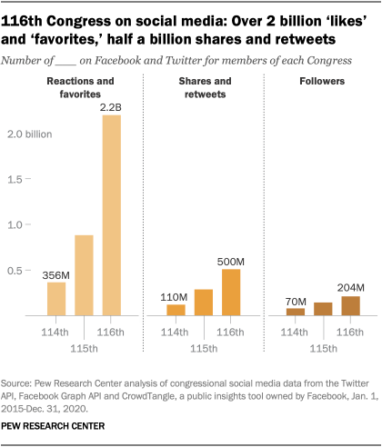 116th Congress on social media: Over 2 billion 'likes' and 'favorites,' half a billion shares and retweets