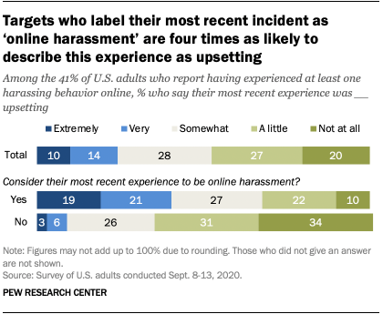 Targets who label their most recent incident as 'online harassment' are four times as likely to describe this experience as upsetting