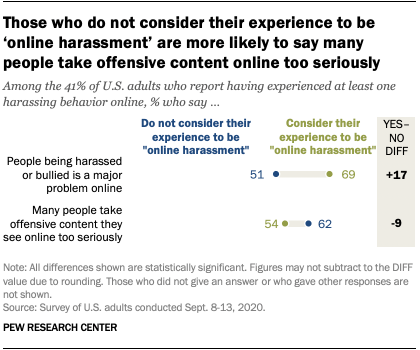 Those who do not consider their experience to be 'online harassment' are more likely to say many people take offensive content online too seriously