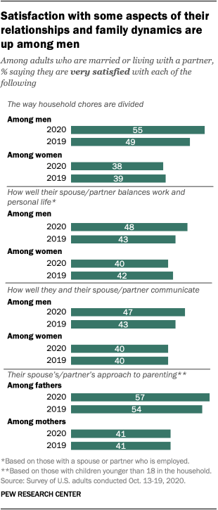 Satisfaction with some aspects of their relationships and family dynamics are up among men