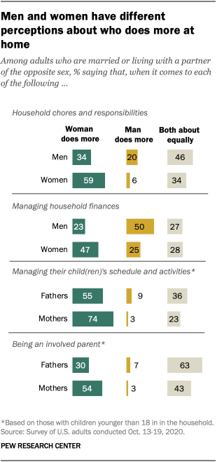 Men and women have different perceptions about who does more at home
