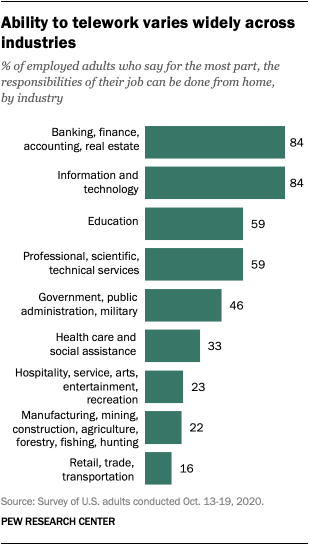 Ability to telework varies widely across industries