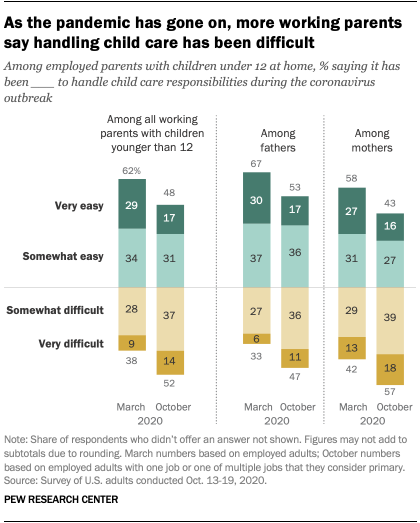 As the pandemic has gone on, more working parents say handling child care has been difficult