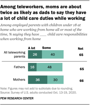 Among teleworkers, moms are about twice as likely as dads to say they have a lot of child care duties while working