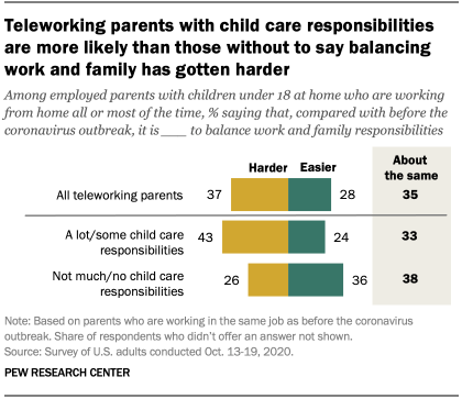 Teleworking parents with child care responsibilities are more likely than those without to say balancing work and family has gotten harder
