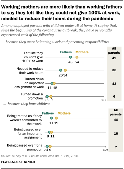 Working mothers are more likely than working fathers to say they felt like they could not give 100% at work, needed to reduce their hours during the pandemic