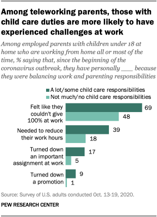Among teleworking parents, those with child care duties are more likely to have experienced challenges at work