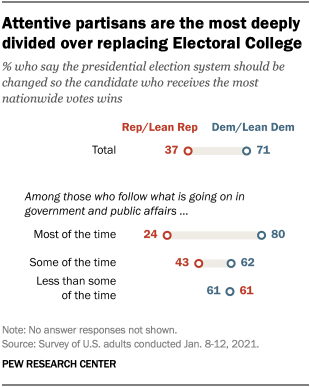 Attentive partisans are the most deeply divided over replacing Electoral College