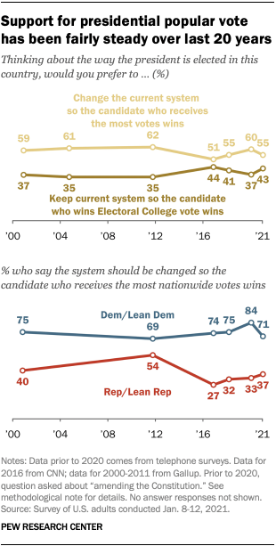 Support for presidential popular vote has been fairly steady over last 20 years