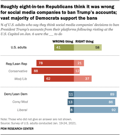Roughly eight-in-ten Republicans think it was wrong for social media companies to ban Trump's accounts; vast majority of Democrats support the bans