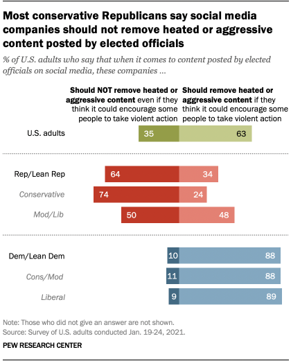 Most conservative Republicans say social media companies should not remove heated or aggressive content posted by elected officials