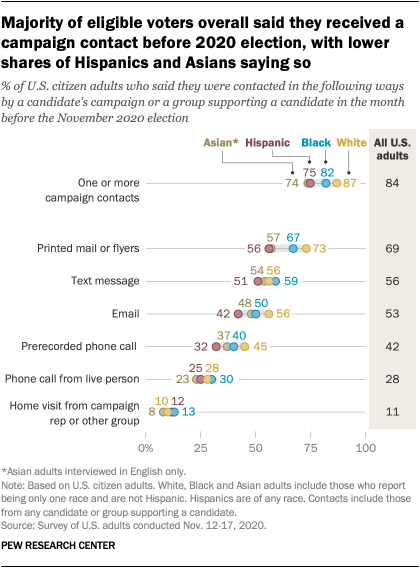 Majority of eligible voters overall said they received a campaign contact before 2020 election, with lower shares of Hispanics and Asians saying so