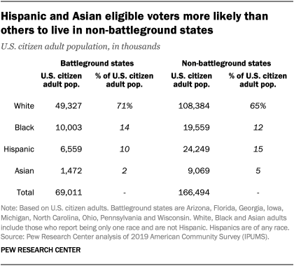 Hispanic and Asian eligible voters more likely than others to live in non-battleground states