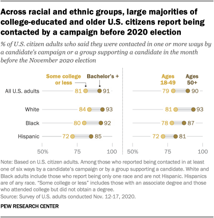 Across racial and ethnic groups, large majorities of college-educated and older U.S. citizens report being contacted by a campaign before 2020 election