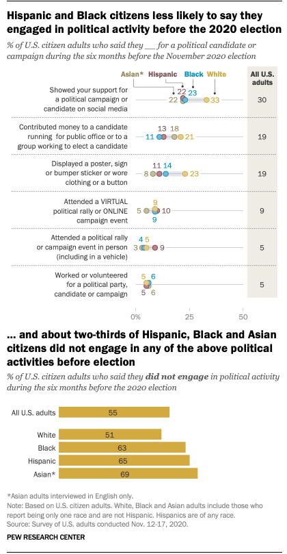 Hispanic and Black citizens less likely to say they engaged in political activity before the 2020 election, and about two-thirds of Hispanic, Black and Asian citizens did not engage in any of the above political activities before election