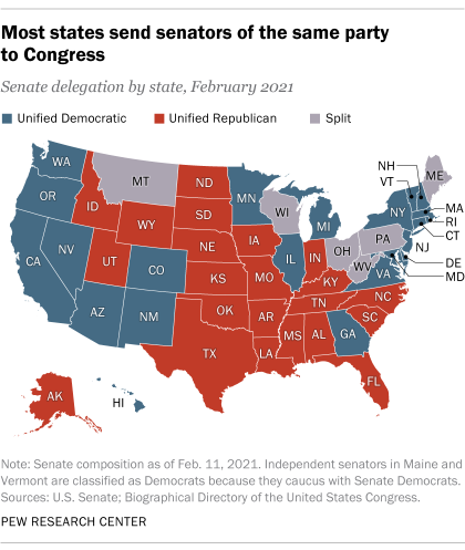 Most states send senators of the same party to Congress
