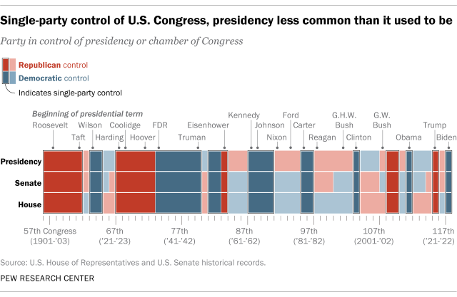 Single-party control of U.S. Congress, presidency less common than it used to be