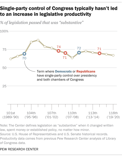 Single-party control of Congress typically hasn't led to an increase in legislative productivity