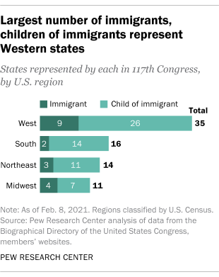 Largest number of immigrants, children of immigrants represent Western states