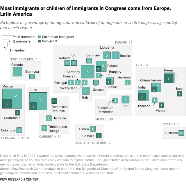 Most immigrants or children of immigrants in Congress come from Europe, Latin America